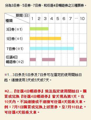 【北海道交通】北海道鐵路周遊券 JR PASS 使用攻略:購買地點、使用方式、價錢、劃位