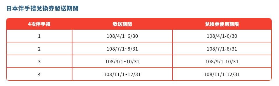 富邦omiyage卡|新一代旅日神卡,4大推薦原因,最高3%回饋